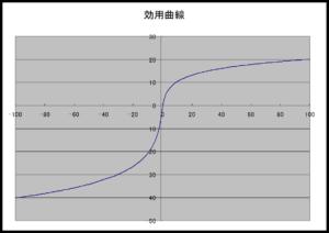 %e5%8a%b9%e7%94%a8%e6%9b%b2%e7%b7%9a-1