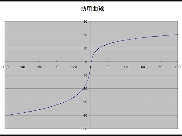 %e5%8a%b9%e7%94%a8%e6%9b%b2%e7%b7%9a600450